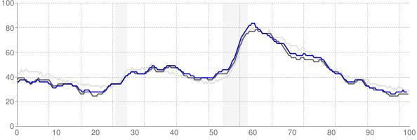 St Louis, Missouri monthly unemployment rate chart